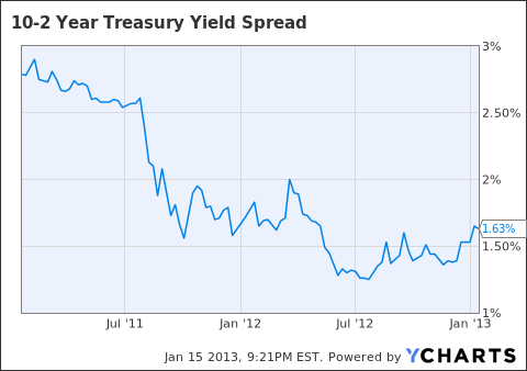 10-2 Year Treasury Yield Spread Chart