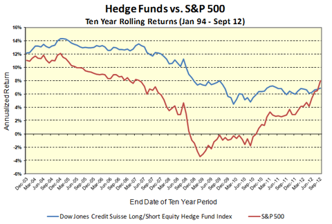 Source: Bloomberg, Dow Jones Credit Suisse Long-Short Equity Hedge Fund Index