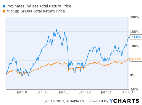 UMDD Total Return Price Chart