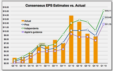Apple - 2013 FQ1 EPS Estimates from Fortune