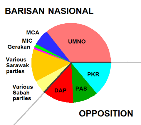 Composition of Malaysian 13th Parliament following 2008 Elections