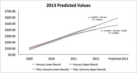 January Price Predictions Based on Historic Pricing