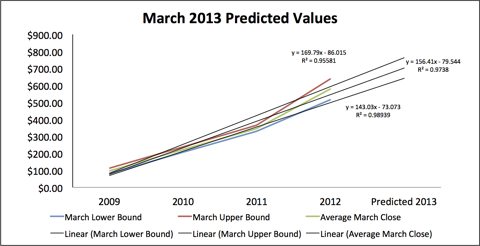 March Price Predictions Based on Historic Data