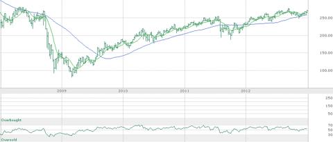 5-Year Dow Jones REIT Index Chart
