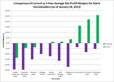 Comparison of Current vs 5-Year Average Net Profit Margins for Select Homebuilders (as of January 18, 2013)