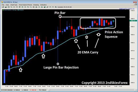 price action squeeze pin bar rejection 2ndskiesforex.com