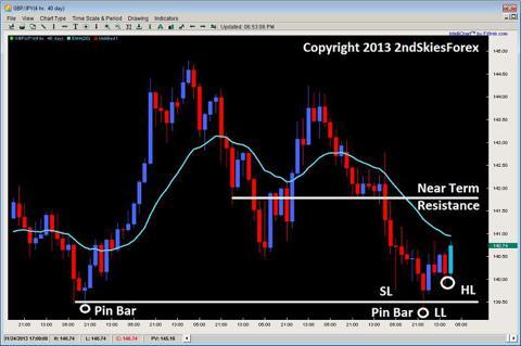 pin bar price action trading gbpjpy 2ndskiesforex.com