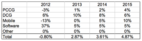 Intel Segment Revenue Growth 2012 Actual and Estimates 2013-15