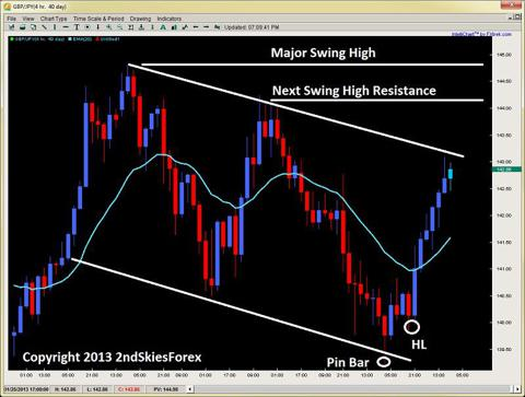 pin bar gbpjpy price action trading 2ndskiesforex.com
