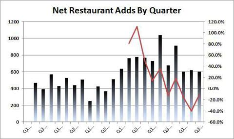 OPEN Restaurant Net Adds By Q in US