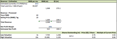 China Minzhong - Valuation