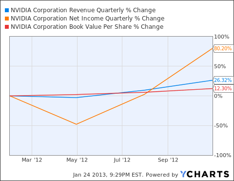 NVDA Revenue Quarterly Chart