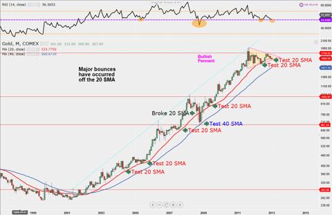Gold Pullback, Bullish Pennant, Testing 20 and 40 Simple Moving Average (NYSE:<a href='http://seekingalpha.com/symbol/SMA' title='Symmetry Medical Inc.'>SMA</a>)