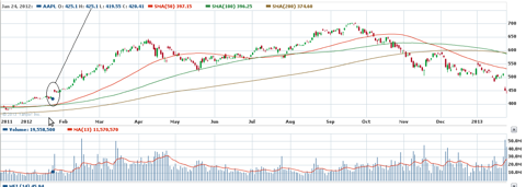 Yahoo Chart - AAPL, about 1 year