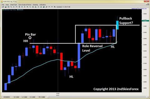 eurusd price action role reversal level 2ndskiesforex