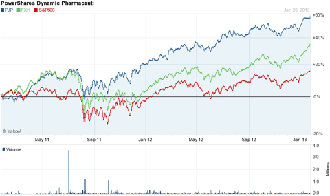 PJP compared to FXH and S&P 500
