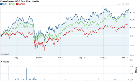 PSCH compared to FXH and S&P 500