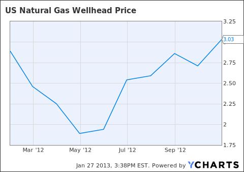 US Natural Gas Wellhead Price Chart