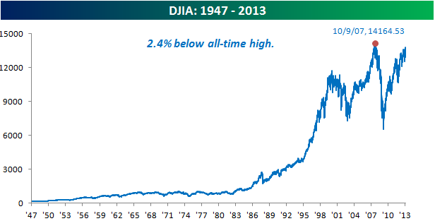 DJIA Highs, Actual And Inflation Adjusted | Seeking Alpha