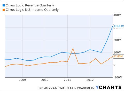 CRUS Revenue Quarterly Chart