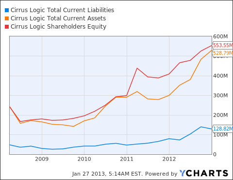 CRUS Total Current Liabilities Chart