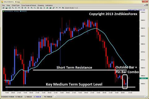 gold pin bar + outside bar combo price action 2ndskiesforex.com
