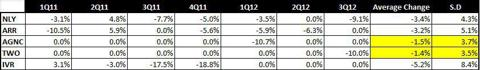 QOQ Change in Dividends Analysis