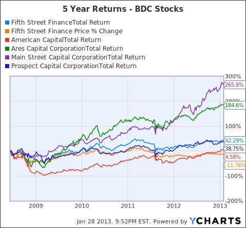 FSC Total Return Price Chart