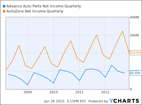AAP Net Income Quarterly Chart