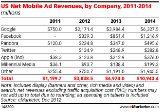 http://www.emarketer.com/images/chart_gifs/148001-149000/148300.gif