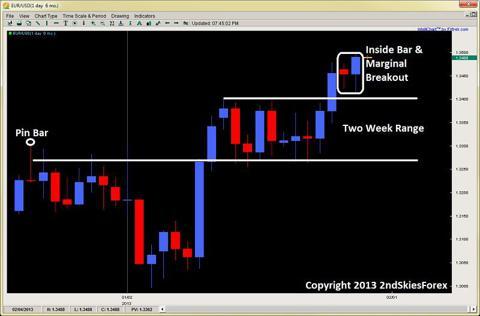 inside bar breakout price action 2ndskiesforex.com