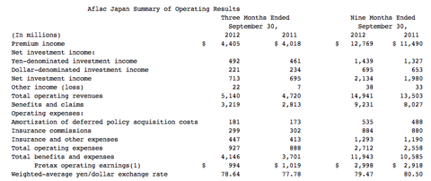 AFLAC growth in income from Japan for Q3 2012