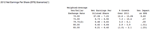 Yen Impact on AFLAC earnings from Q-10 report