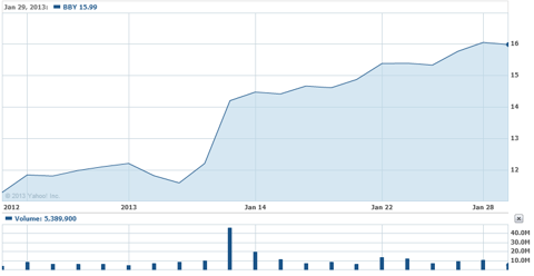 Best Buy Price and Volume chart as provided by Yahoo Finance.