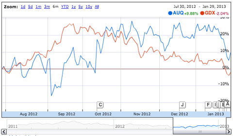 Comparison plot of AUQ versus GDX. From Google Finance