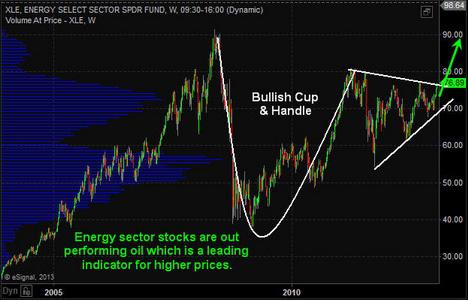 Energy Sector Weekly