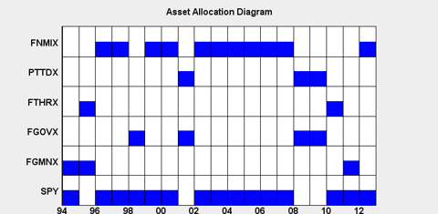 Asset Allocation Diagram