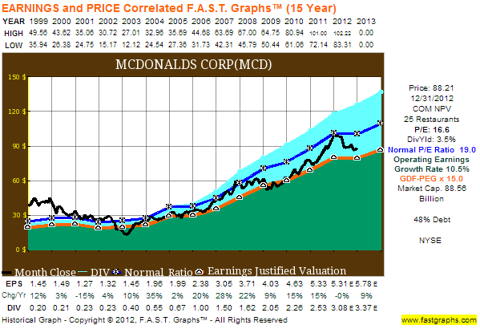 MCD Fast Graph