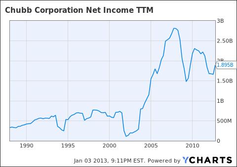 CB Net Income TTM Chart