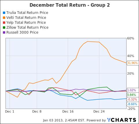 TRLA Total Return Price Chart