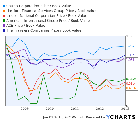 CB Price / Book Value Chart