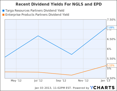 NGLS Dividend Yield Chart