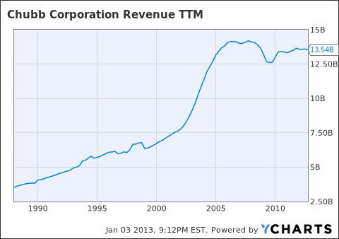 CB Revenue TTM Chart