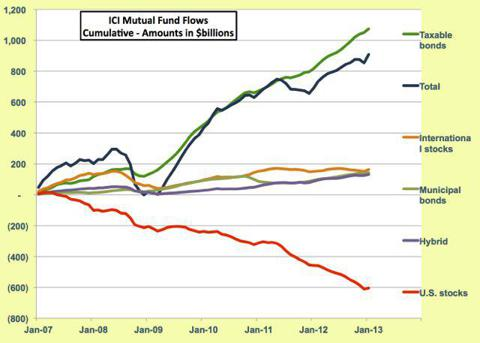 ICI mutual fund flows chart