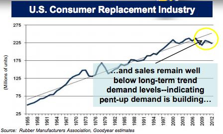 U.S. COnsumer Replacement Trends