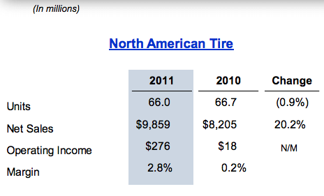 North American Data (Most recent from Goodyear Investor Relations website)