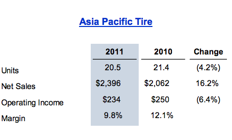 Asia Data (Most recent from Investor Relations website)