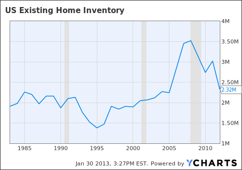 US Existing Home Inventory Chart