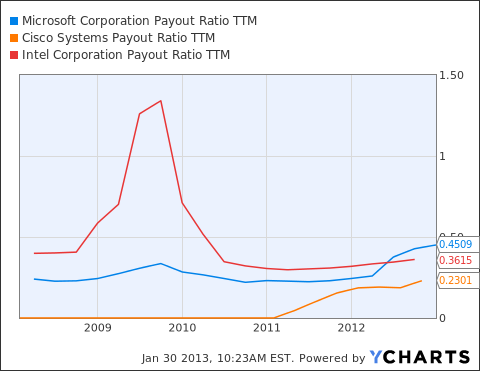 MSFT Payout Ratio TTM Chart