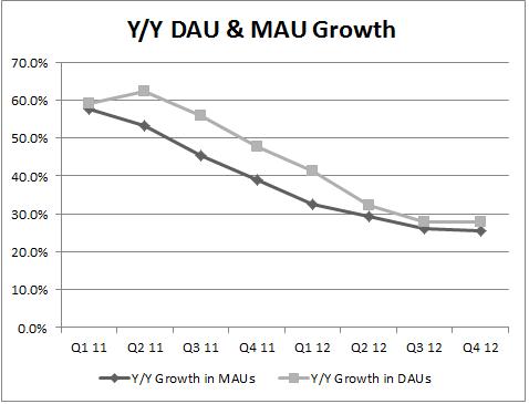 DAU MAU Growth